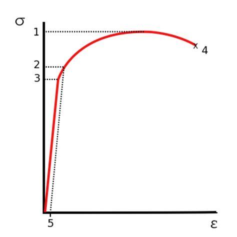 Mertons Strain Theory Essay Example Graduateway